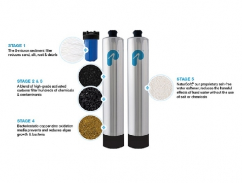 How To Choose a Water Treatment System for Wells Picture